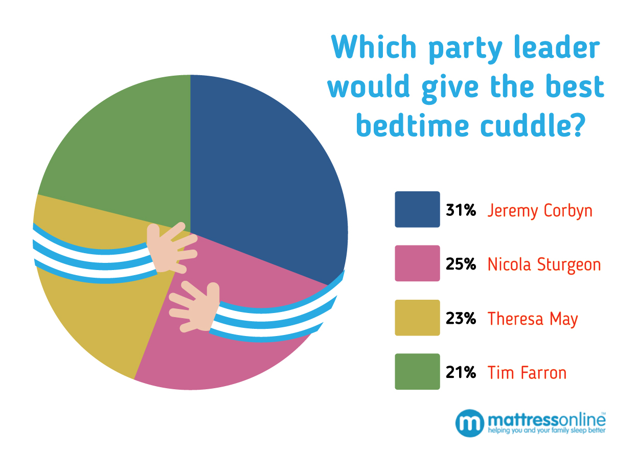 Party Political Leaders in the Bedroom